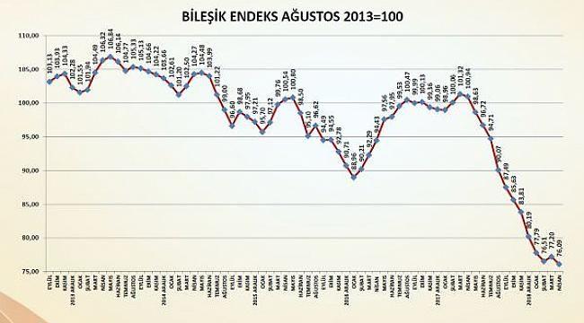 Türkiye İMSAD İnşaat Malzemeleri Sanayi Bileşik Endeksi, Nisan ayı sonuçları açıklandı