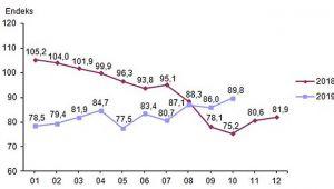 Ekonomik Güven Endeksi 89,8 Oldu