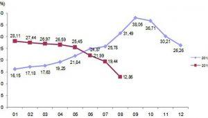İnşaat Maliyet Endeksi Yüzde 10,79 Arttı