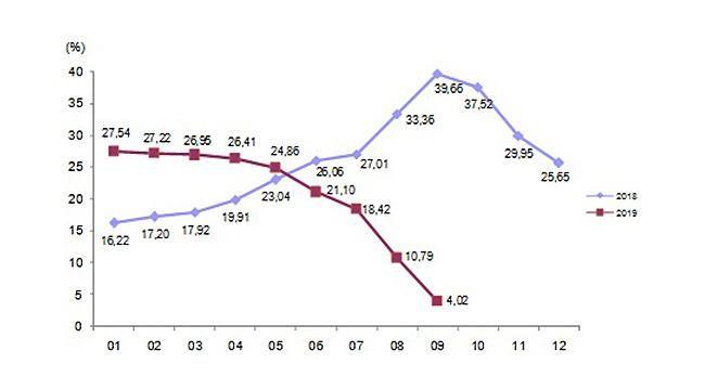 İnşaat Maliyet Endeksi Aylık Yüzde 0.59 Düştü